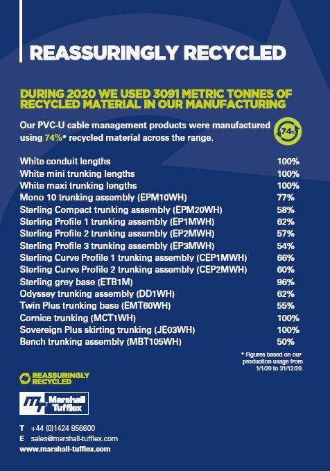 Range recycling figures 2020